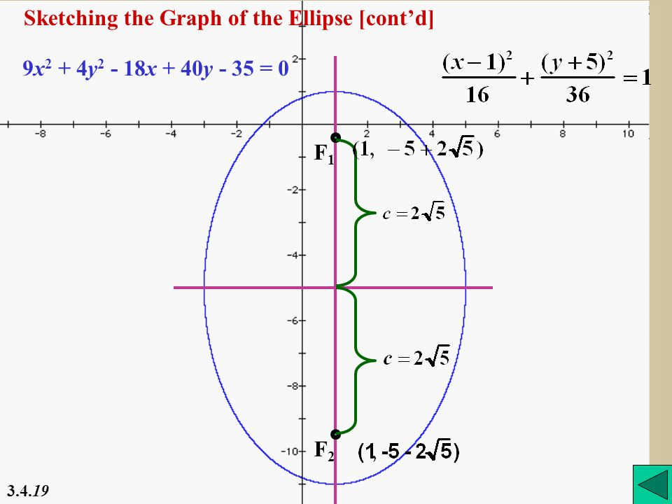 Sketching the Graph of the Ellipse [cont'd]